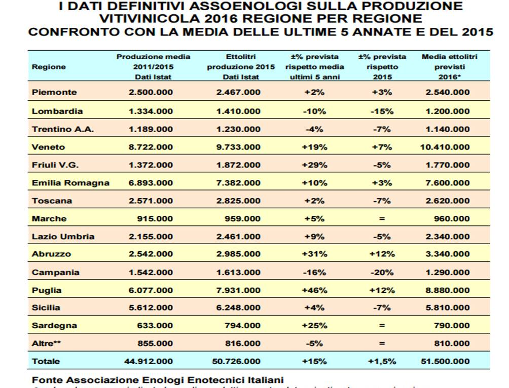 dati assoenologi regione per regione
