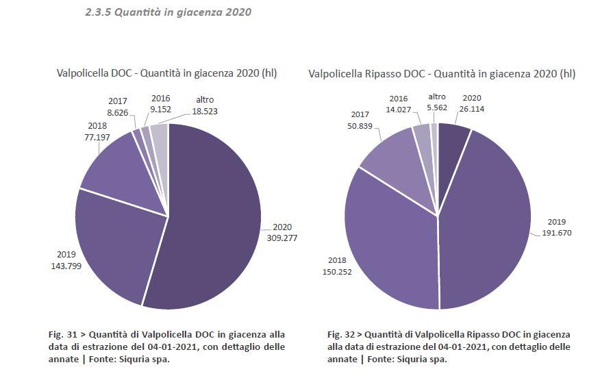Consorzio Valpolicella: meno produzione, più sostenibilità