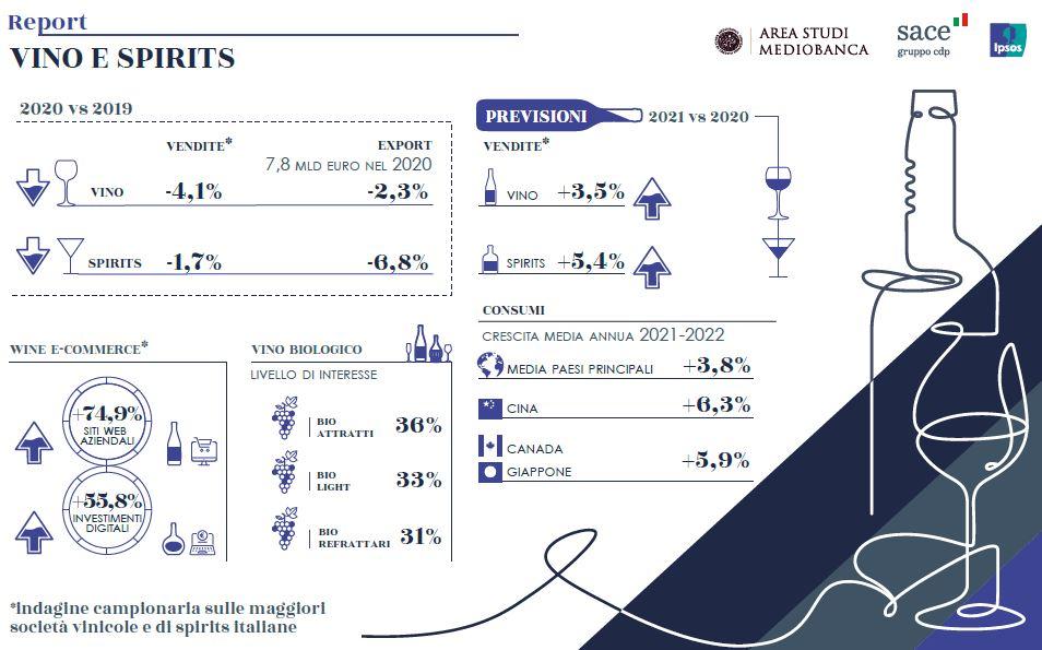 Vino e Spirits italiani 2021 in recupero del 3,5%